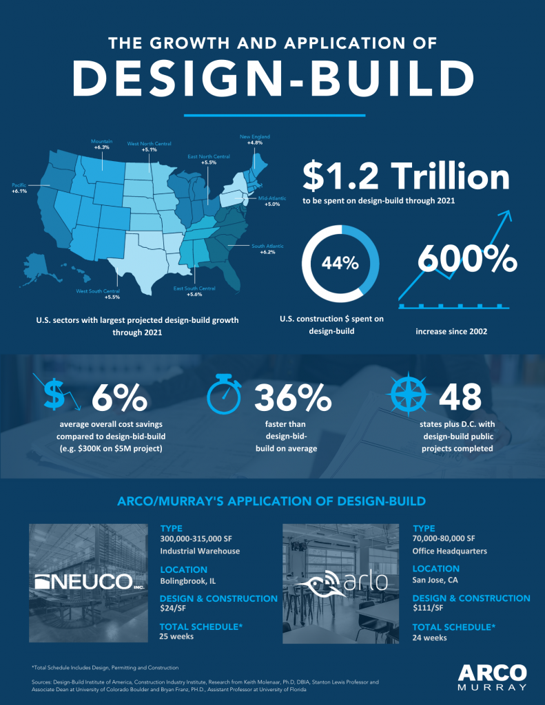 Growth and Application of Design-Build